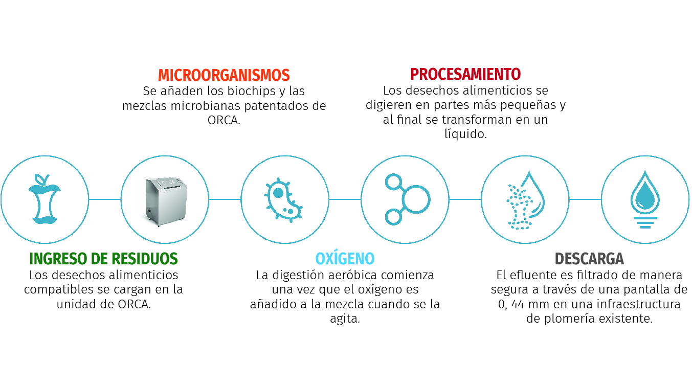 2019 03 22 Icon Image Aerobic Digestion With Spanish2 Labels